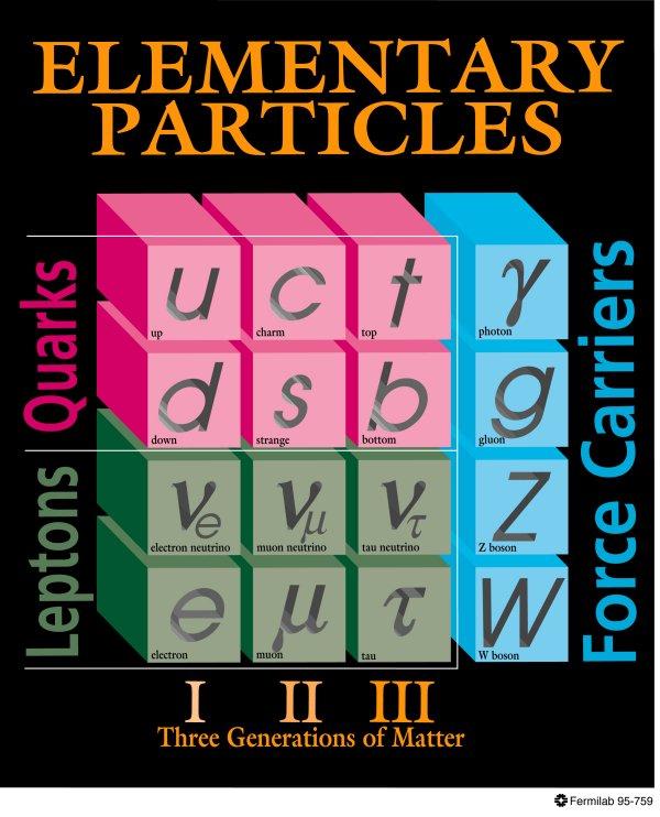فيزياء الجسيمات الأولية